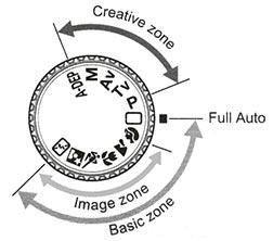 Canon EOS 30D Mode Dial Manual Page