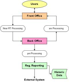 Front Office - Back Office system