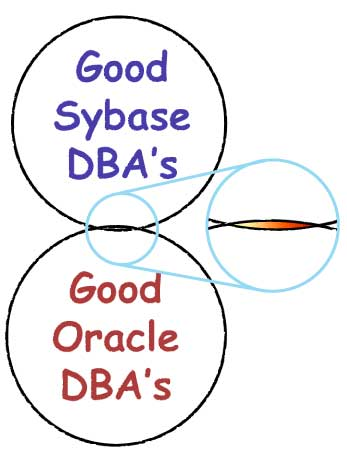 Speculative intersection of those with Sybase DBA skills and those with Oracle DBA skills
